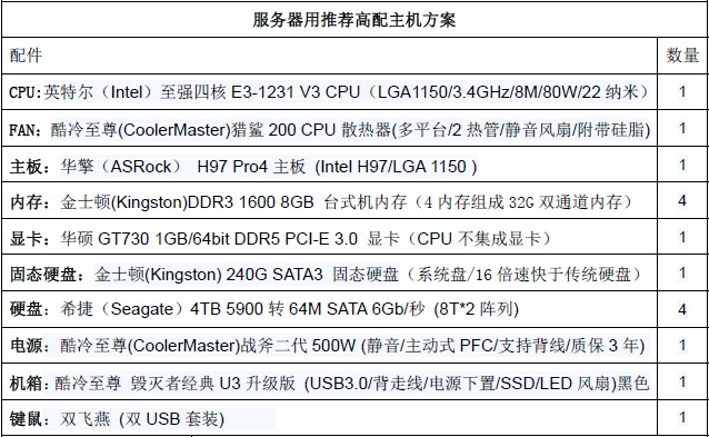 Server2012